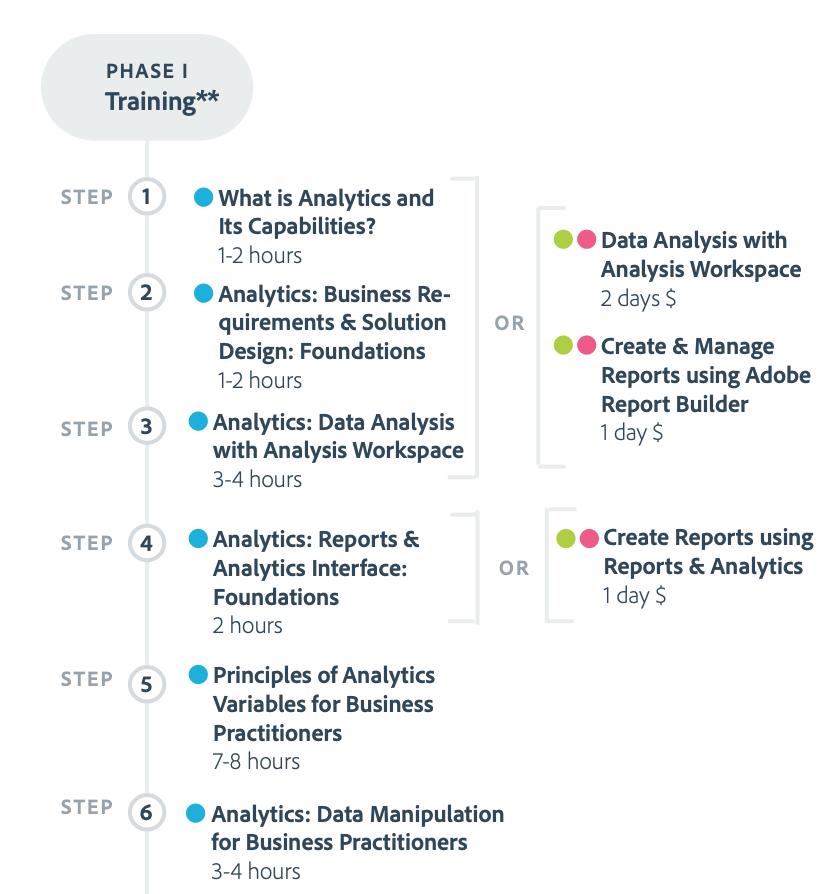 Adobe Analytics Learner Journey